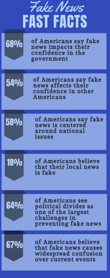 Infographic by Lauren Oligino& Zach Rever; statistics from Pew Research Center, 2019