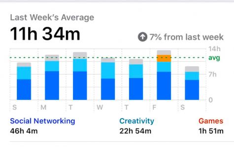 Screen time data for a full week