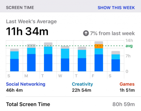 Screen time data for a full week