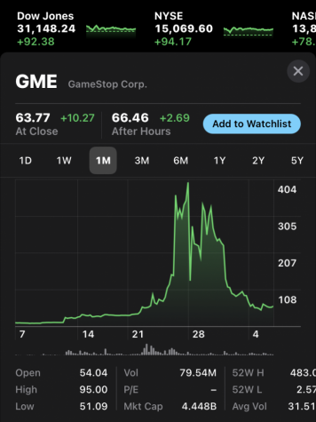 Fueled by a trading frenzy, GME reached a 52-week high of $483 last month
